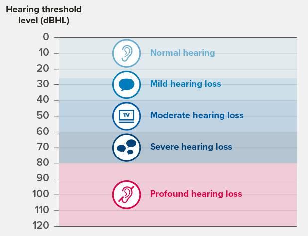hearing loss image
